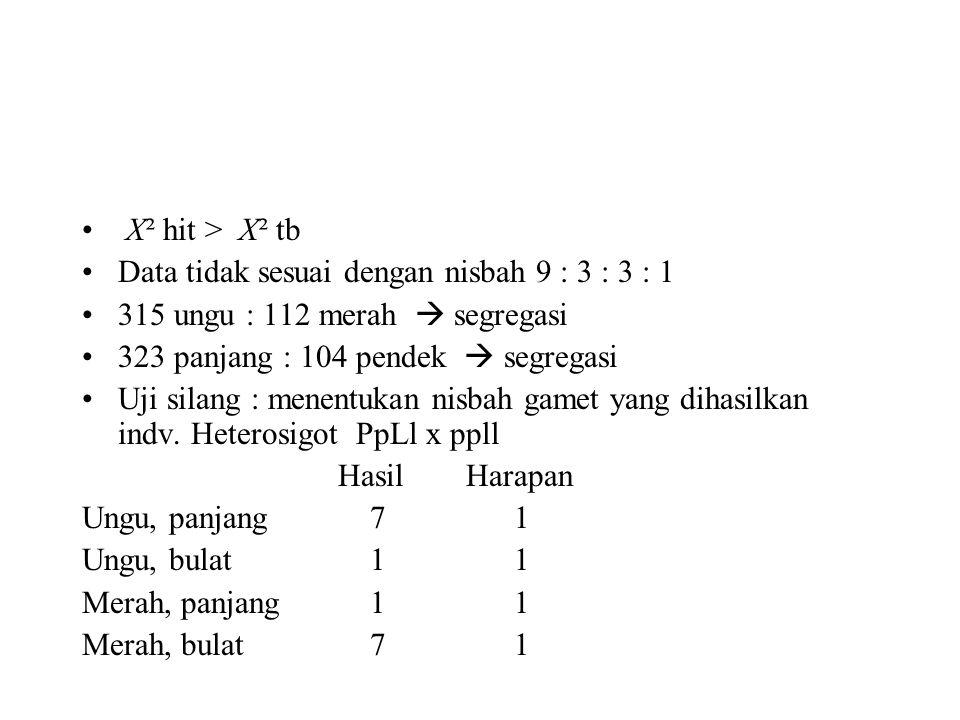 X² hit > X² tb Data tidak sesuai dengan nisbah 9 : 3 : 3 : 1. 315 ungu : 112 merah  segregasi. 323 panjang : 104 pendek  segregasi.