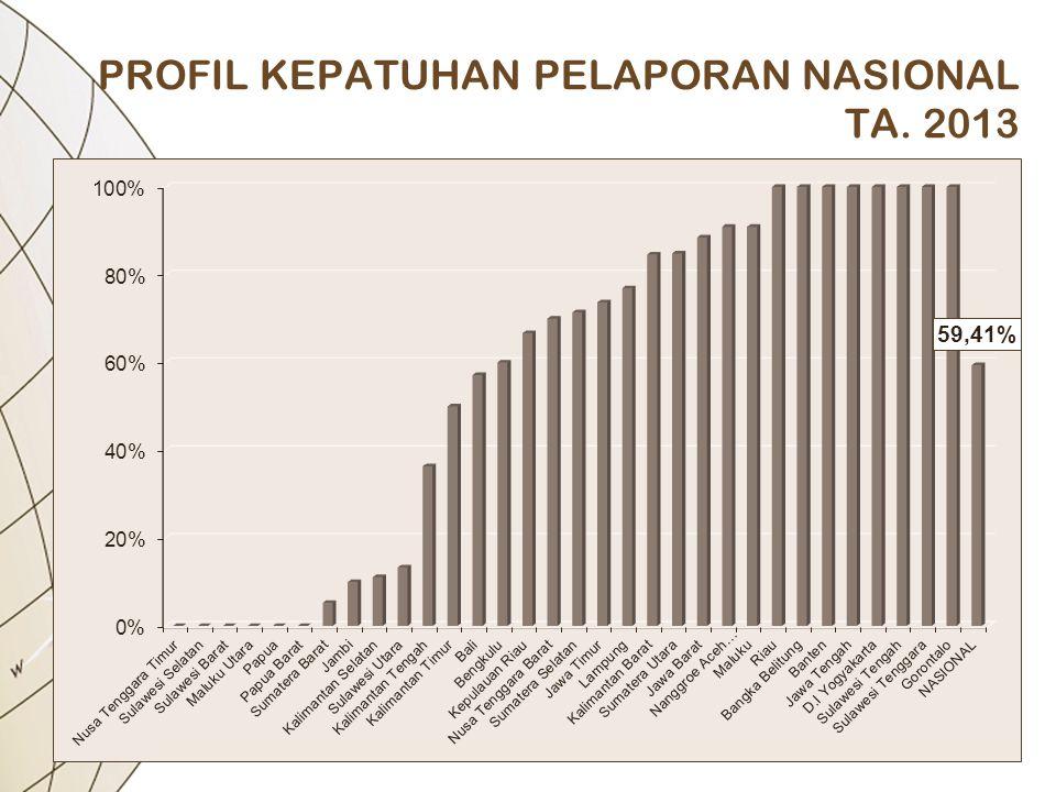 PROFIL KEPATUHAN PELAPORAN NASIONAL TA. 2013