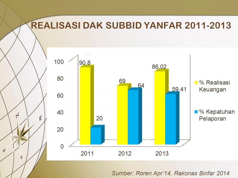 REALISASI DAK SUBBID YANFAR 2011-2013