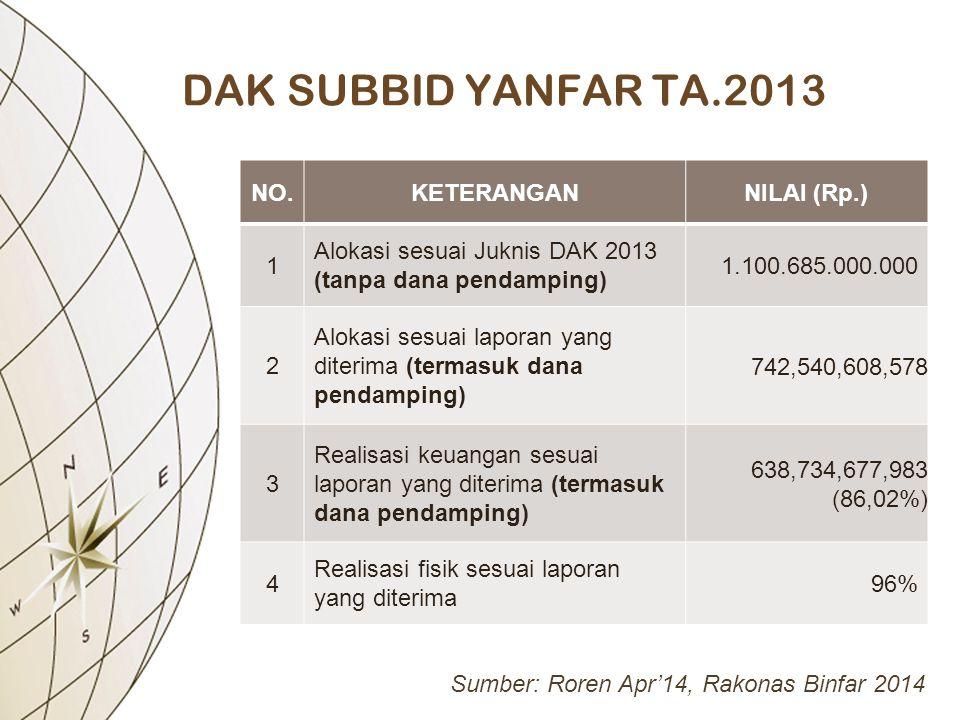 DAK SUBBID YANFAR TA.2013 NO. KETERANGAN NILAI (Rp.) 1