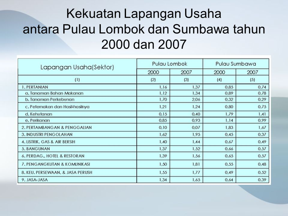 Kekuatan Lapangan Usaha antara Pulau Lombok dan Sumbawa tahun 2000 dan 2007