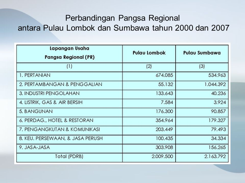 Perbandingan Pangsa Regional antara Pulau Lombok dan Sumbawa tahun 2000 dan 2007