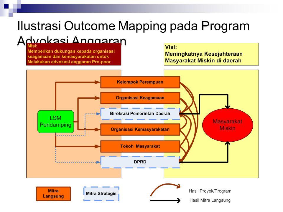 Ilustrasi Outcome Mapping pada Program Advokasi Anggaran