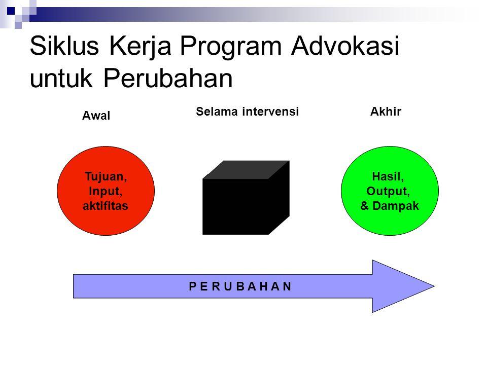 Siklus Kerja Program Advokasi untuk Perubahan