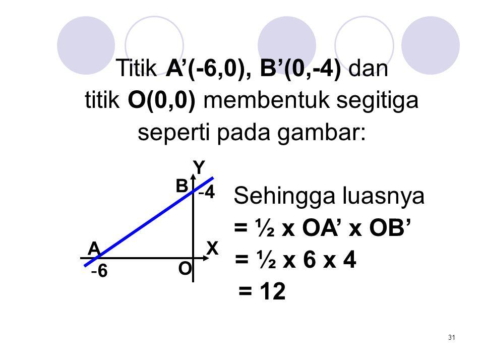 titik O(0,0) membentuk segitiga