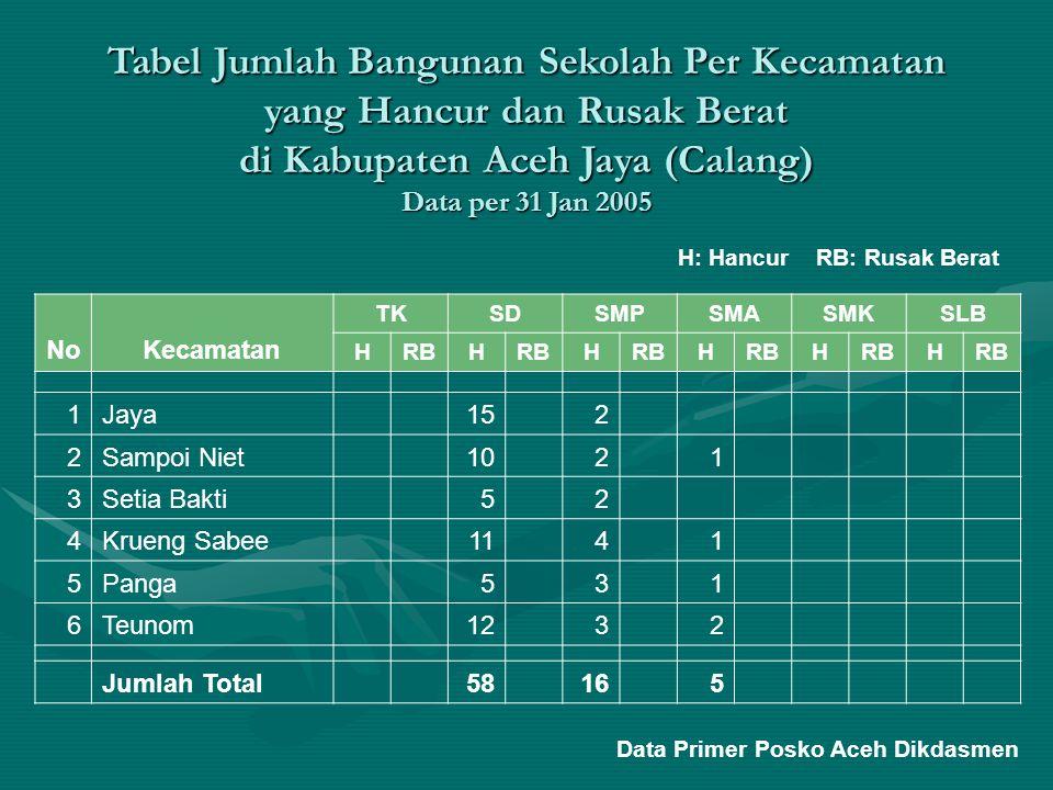 Tabel Jumlah Bangunan Sekolah Per Kecamatan yang Hancur dan Rusak Berat di Kabupaten Aceh Jaya (Calang) Data per 31 Jan 2005