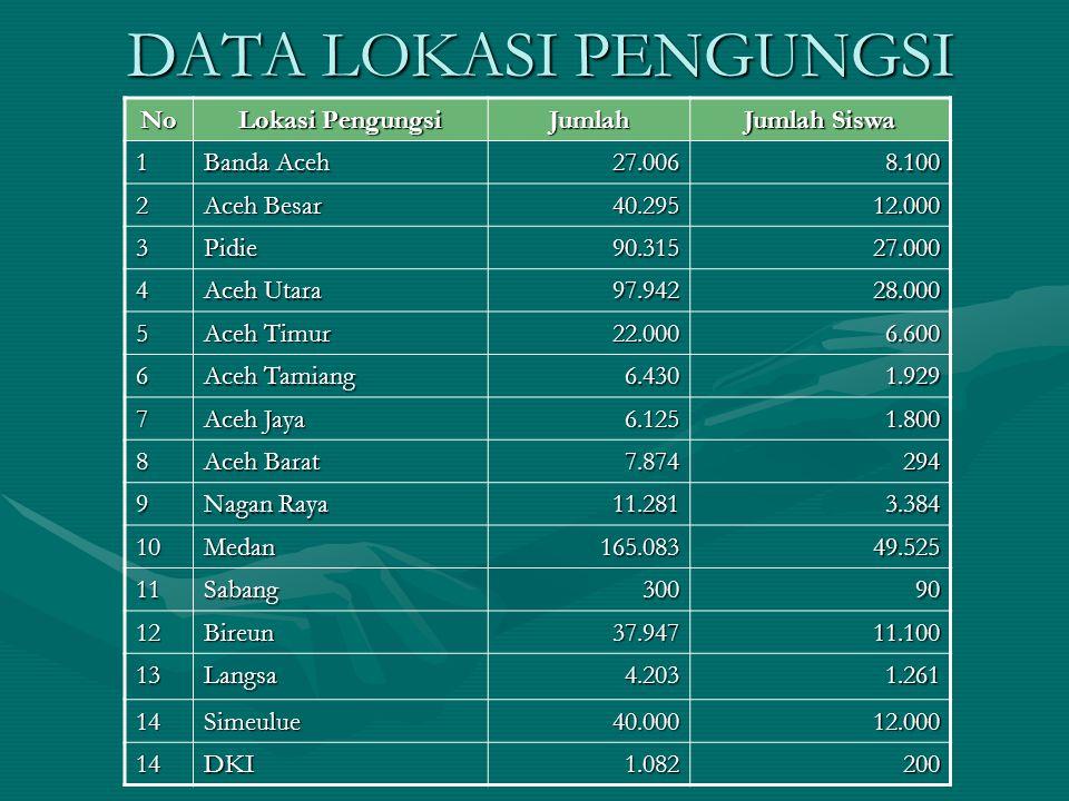 DATA LOKASI PENGUNGSI No Lokasi Pengungsi Jumlah Jumlah Siswa 1