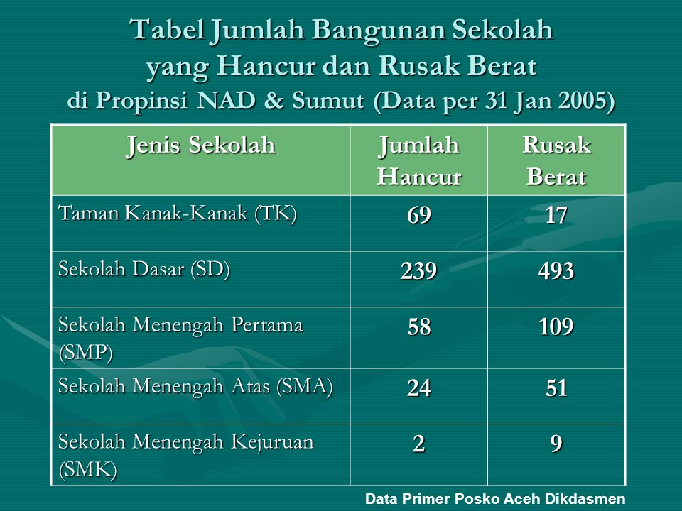 Tabel Jumlah Bangunan Sekolah yang Hancur dan Rusak Berat di Propinsi NAD & Sumut (Data per 31 Jan 2005)