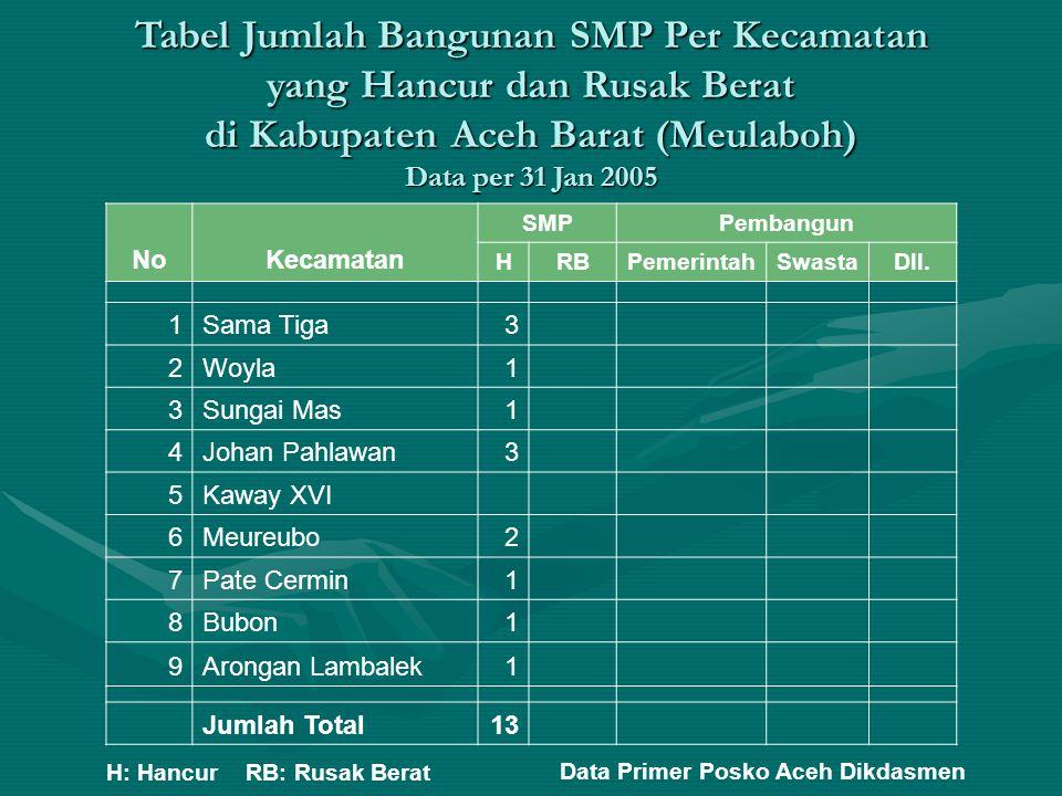 Tabel Jumlah Bangunan SMP Per Kecamatan yang Hancur dan Rusak Berat di Kabupaten Aceh Barat (Meulaboh) Data per 31 Jan 2005