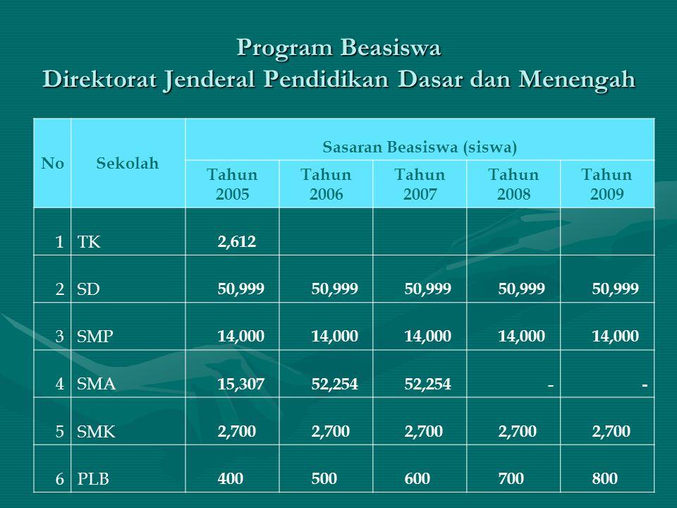 Program Beasiswa Direktorat Jenderal Pendidikan Dasar dan Menengah