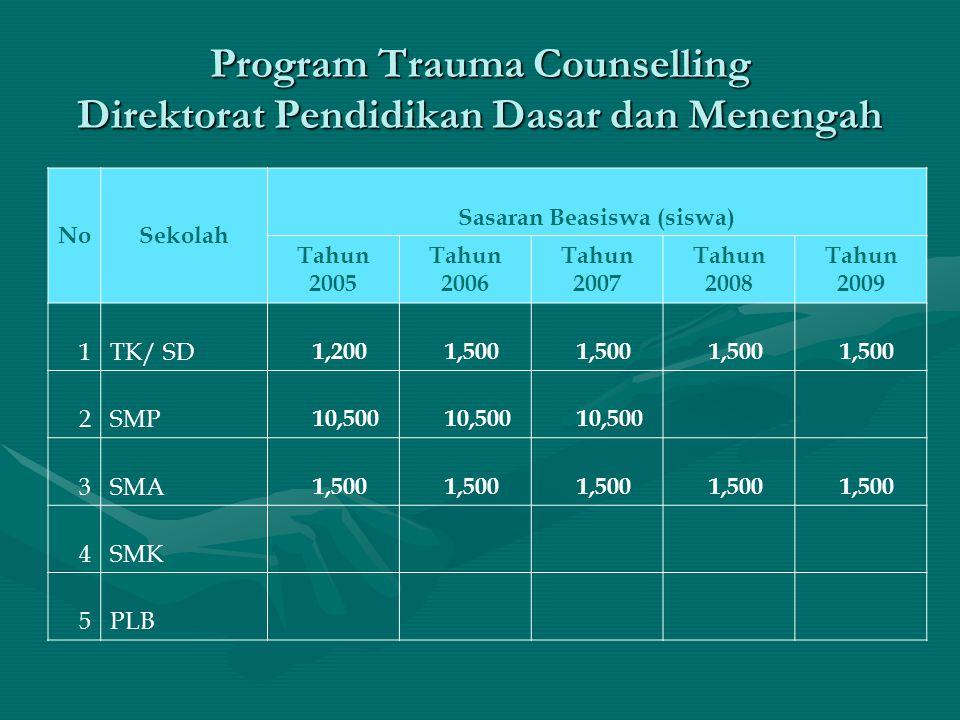 Program Trauma Counselling Direktorat Pendidikan Dasar dan Menengah