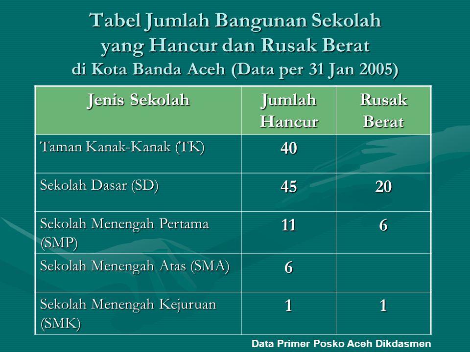 Tabel Jumlah Bangunan Sekolah yang Hancur dan Rusak Berat di Kota Banda Aceh (Data per 31 Jan 2005)