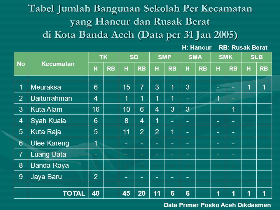 Tabel Jumlah Bangunan Sekolah Per Kecamatan yang Hancur dan Rusak Berat di Kota Banda Aceh (Data per 31 Jan 2005)