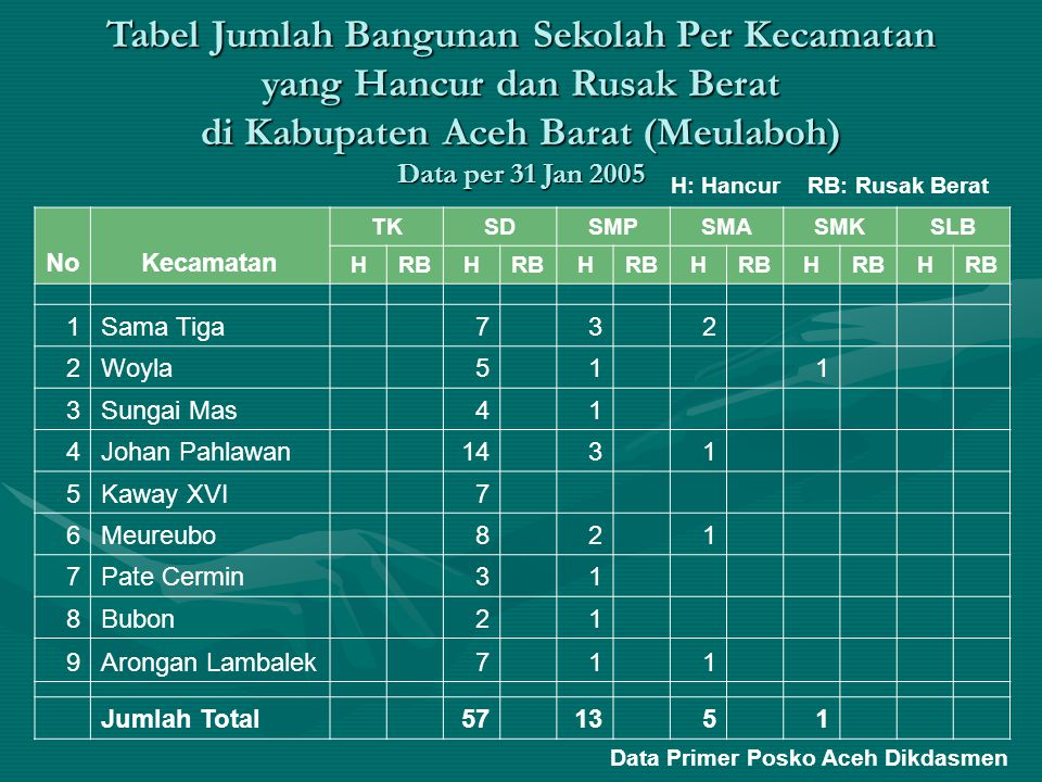 Tabel Jumlah Bangunan Sekolah Per Kecamatan yang Hancur dan Rusak Berat di Kabupaten Aceh Barat (Meulaboh) Data per 31 Jan 2005
