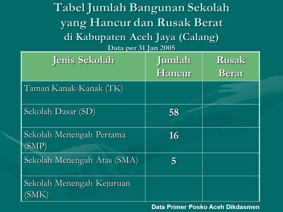 Tabel Jumlah Bangunan Sekolah yang Hancur dan Rusak Berat di Kabupaten Aceh Jaya (Calang) Data per 31 Jan 2005