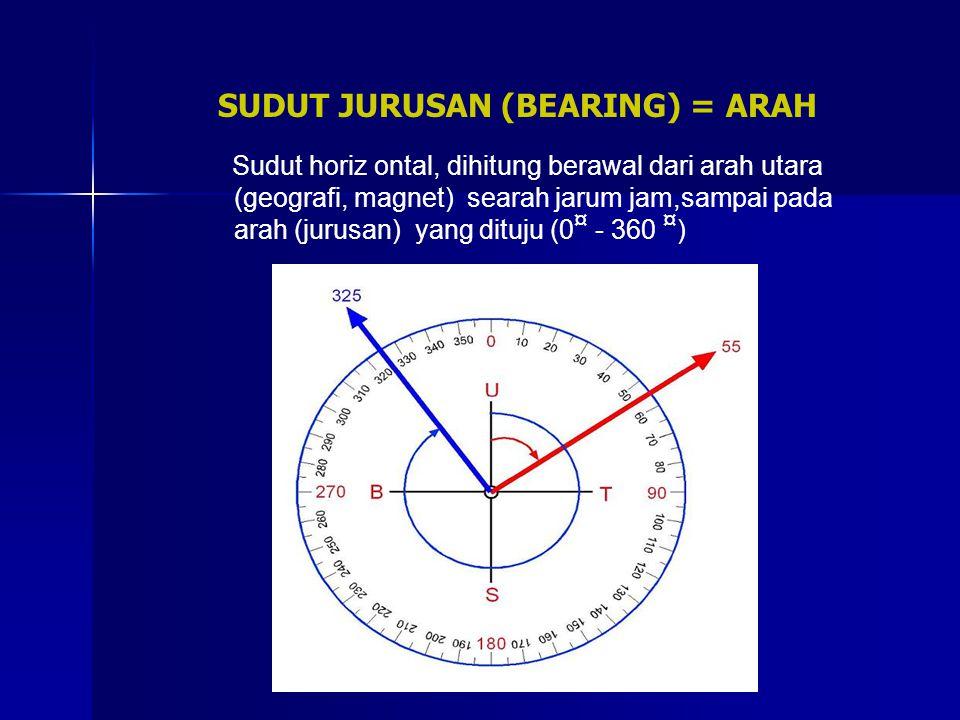 SUDUT JURUSAN (BEARING) = ARAH