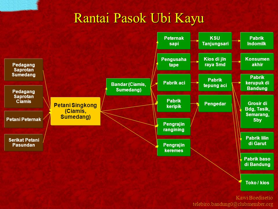 Rantai Pasok Ubi Kayu Petani Singkong (Ciamis, Sumedang)