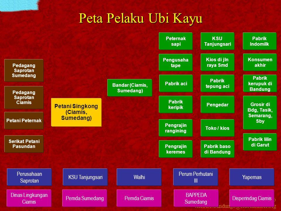 Peta Pelaku Ubi Kayu Petani Singkong (Ciamis, Sumedang)