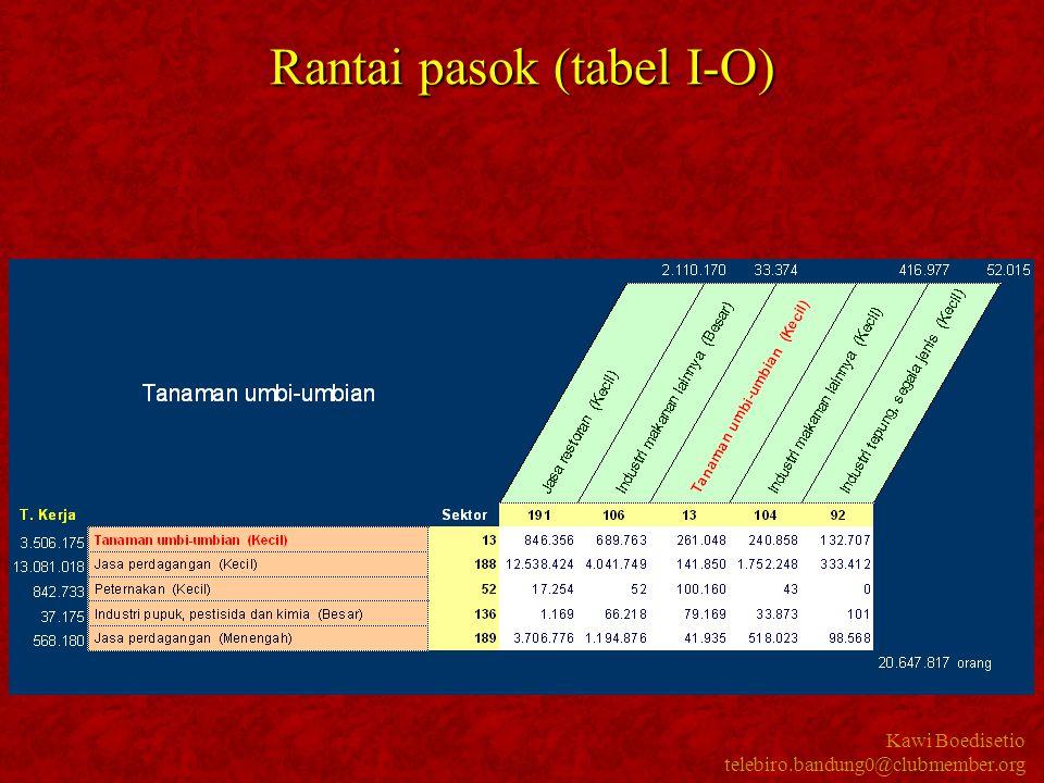 Rantai pasok (tabel I-O)