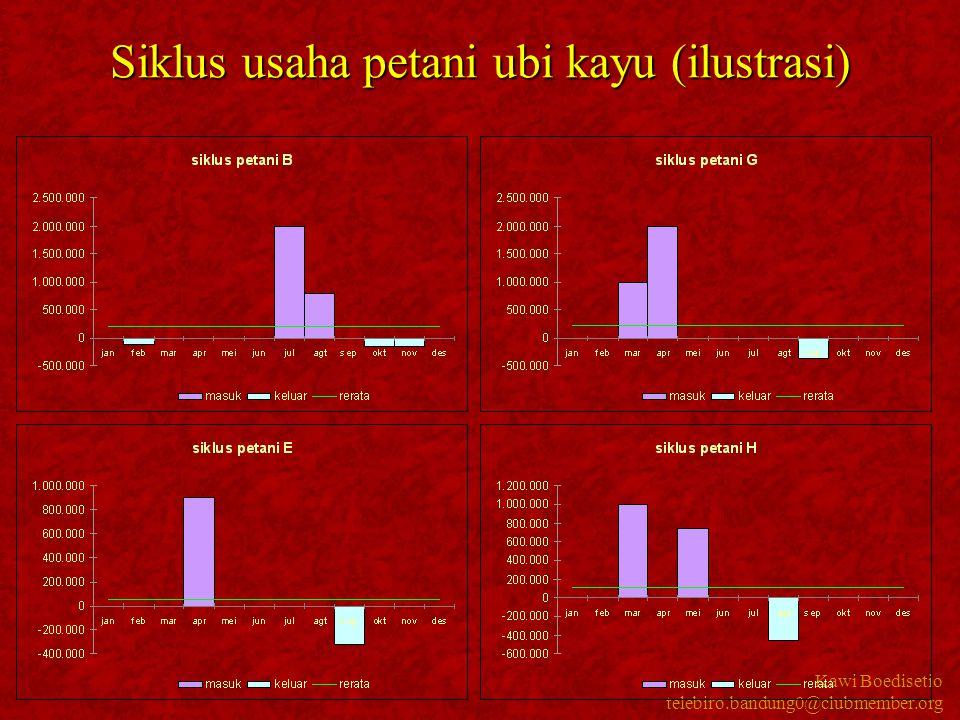 Siklus usaha petani ubi kayu (ilustrasi)