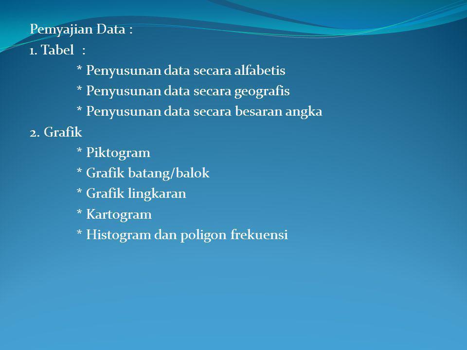 Pemyajian Data : 1. Tabel : * Penyusunan data secara alfabetis. * Penyusunan data secara geografis.