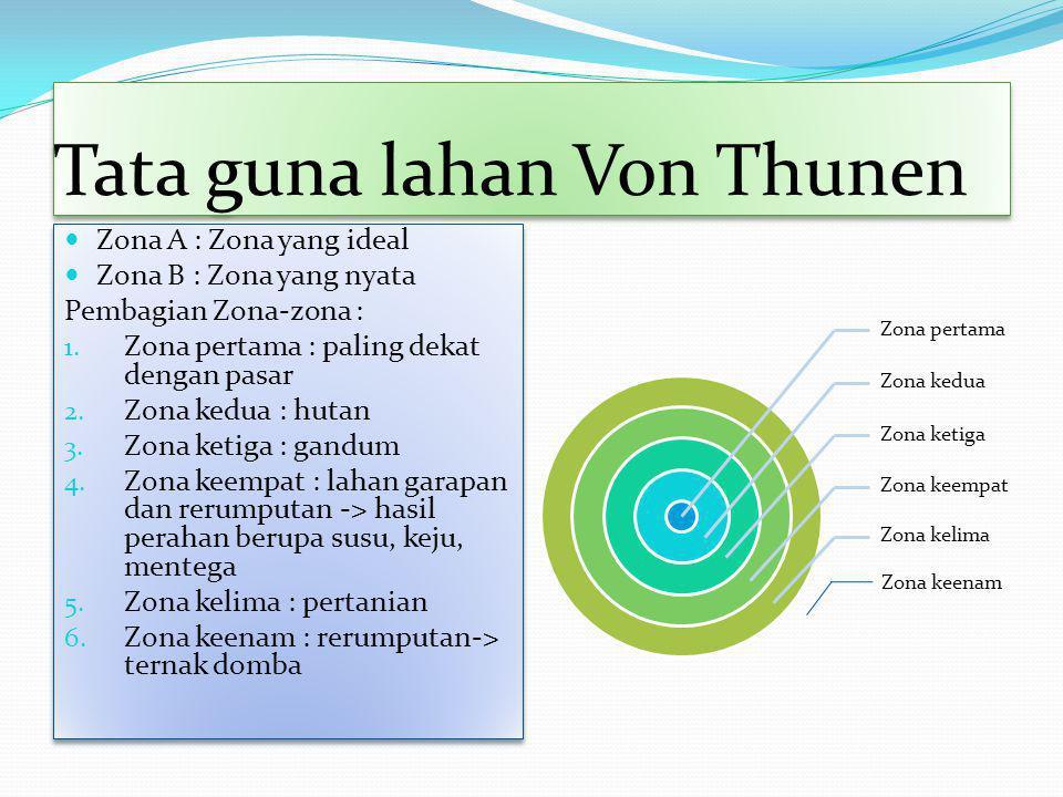 Tata guna lahan Von Thunen