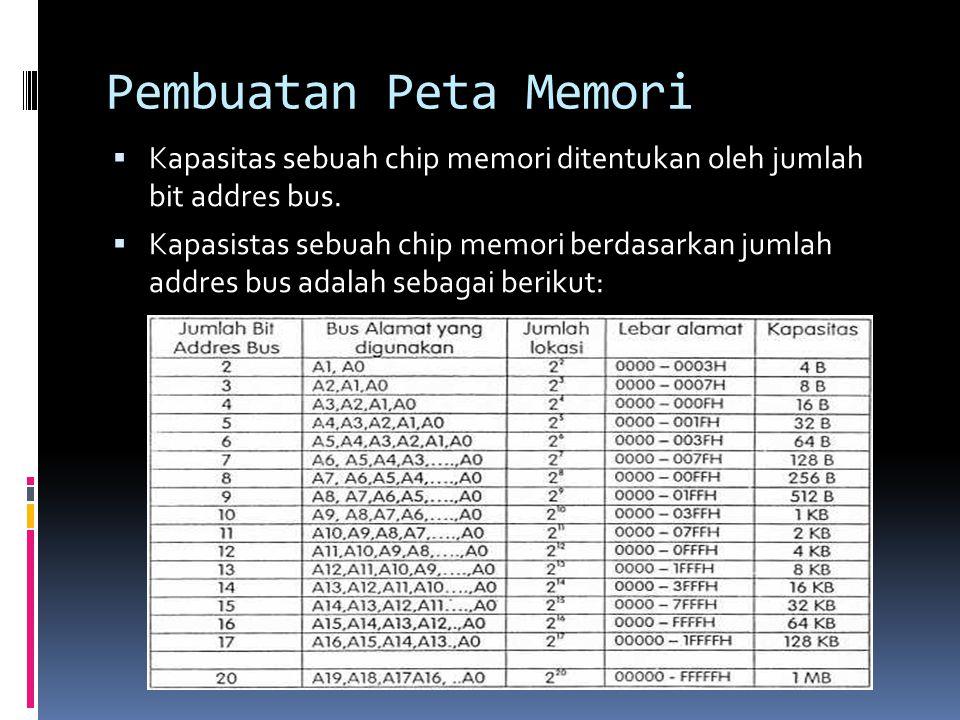 Pembuatan Peta Memori Kapasitas sebuah chip memori ditentukan oleh jumlah bit addres bus.