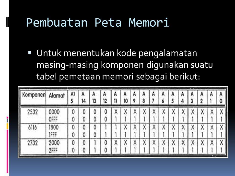 Pembuatan Peta Memori Untuk menentukan kode pengalamatan masing-masing komponen digunakan suatu tabel pemetaan memori sebagai berikut: