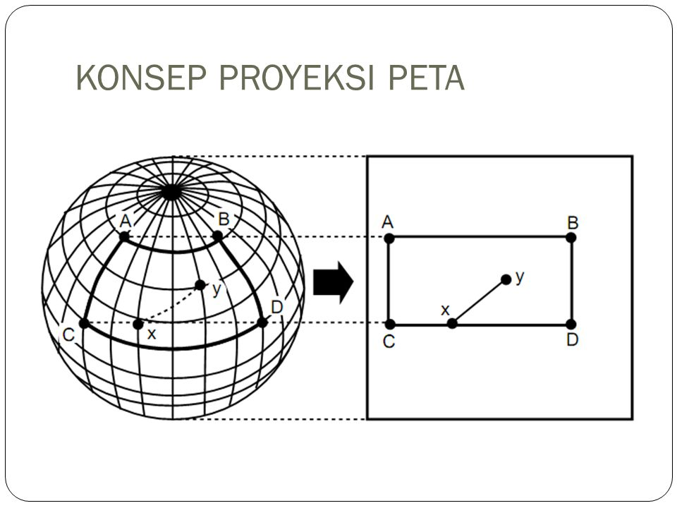 KONSEP PROYEKSI PETA