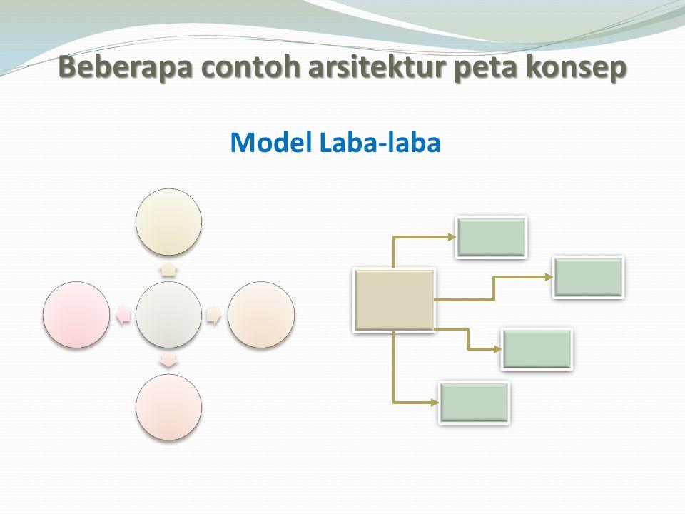 Beberapa contoh arsitektur peta konsep