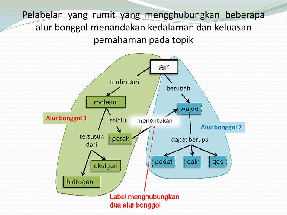 Pelabelan yang rumit yang mengghubungkan beberapa alur bonggol menandakan kedalaman dan keluasan pemahaman pada topik