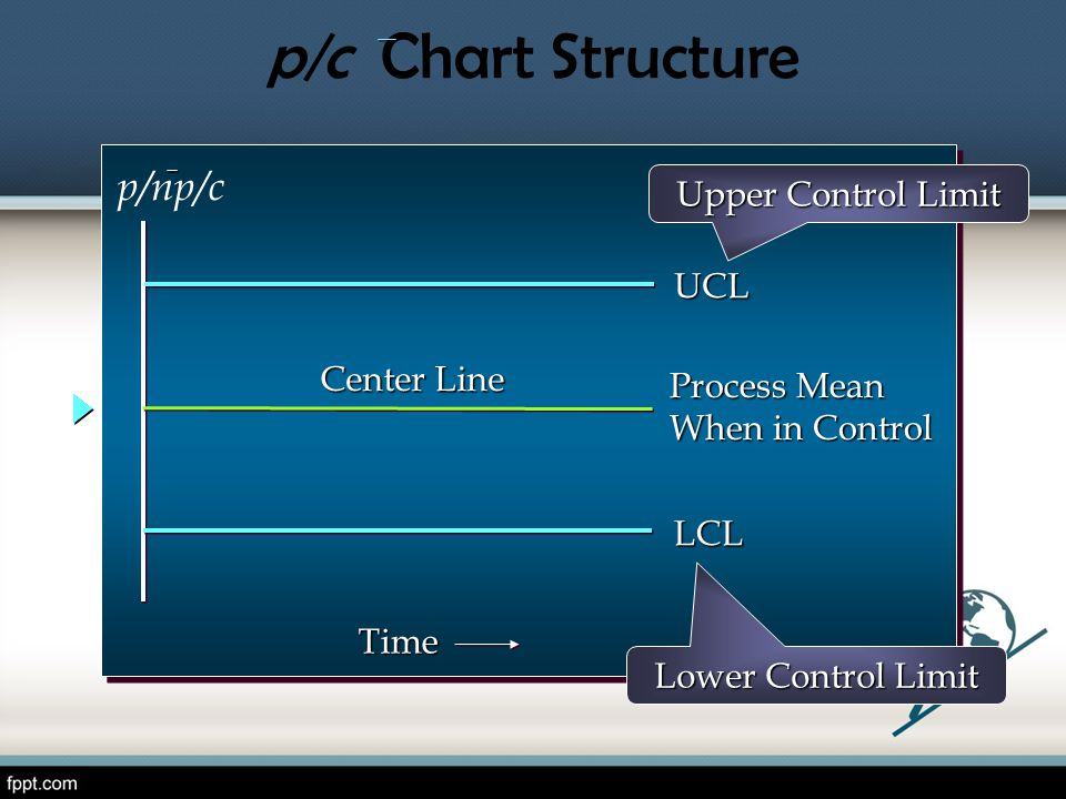 p/c Chart Structure p/np/c Upper Control Limit UCL Center Line