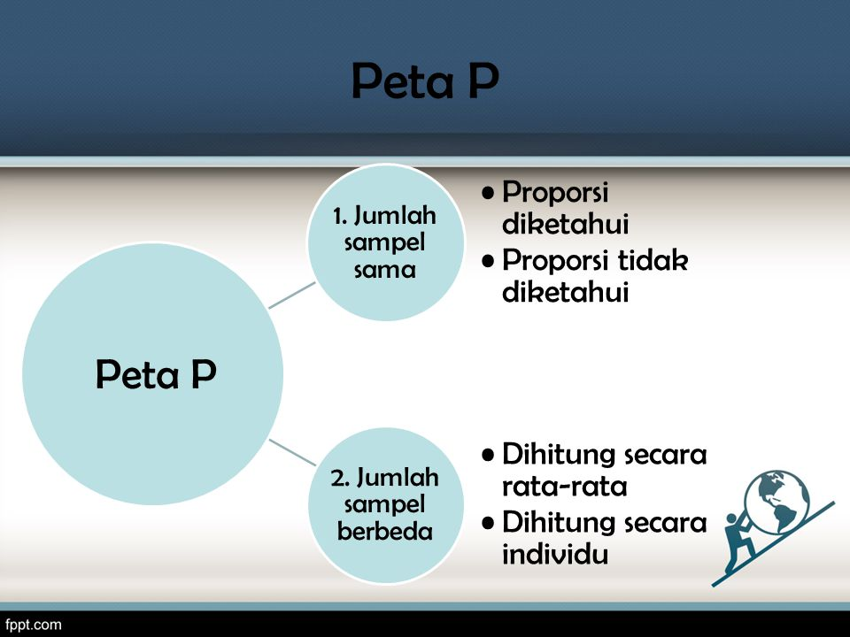 Peta P Peta P 1. Jumlah sampel sama Proporsi diketahui