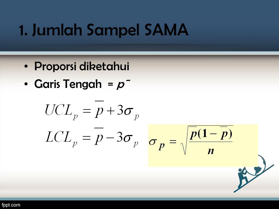 1. Jumlah Sampel SAMA Proporsi diketahui Garis Tengah = p¯
