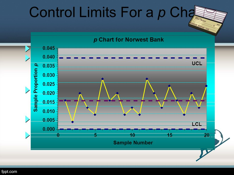Control Limits For a p Chart