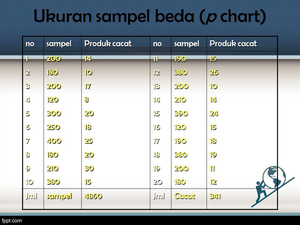 Ukuran sampel beda (p chart)