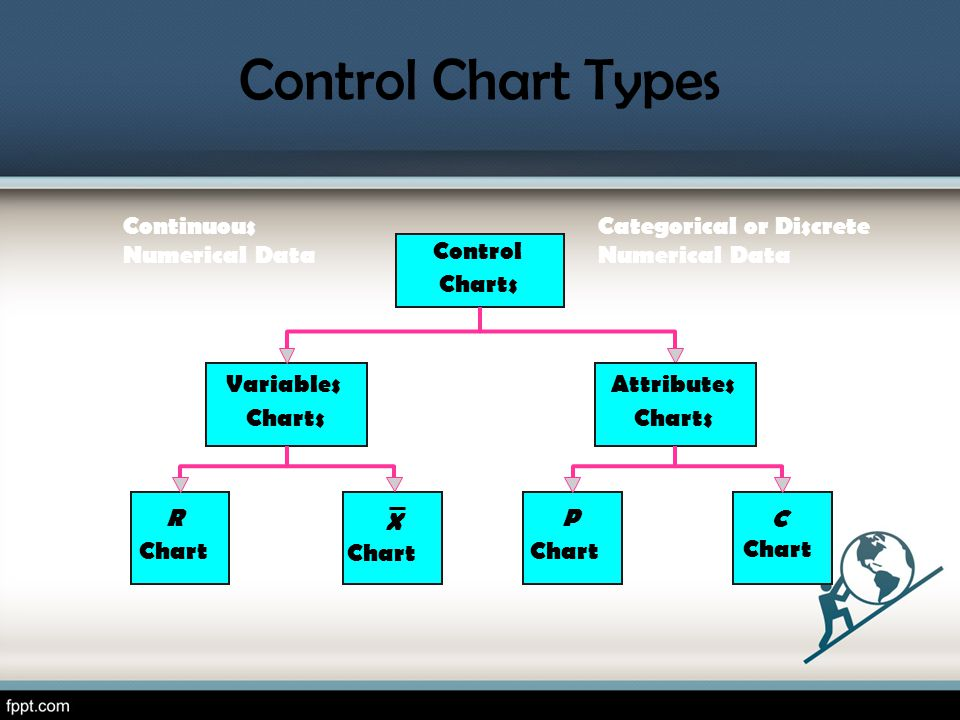Control Chart Types Continuous Numerical Data