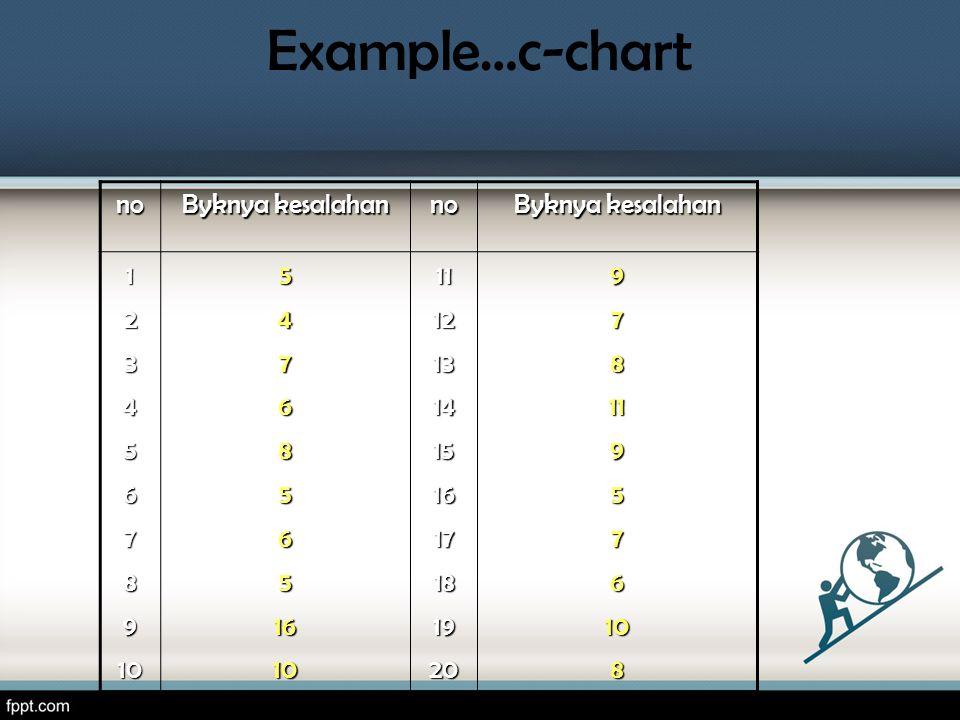 Example…c-chart no Byknya kesalahan 1 2 3 4 5 6 7 8 9 10 16 11 12 13