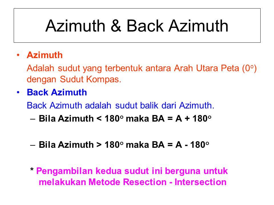Azimuth & Back Azimuth Azimuth