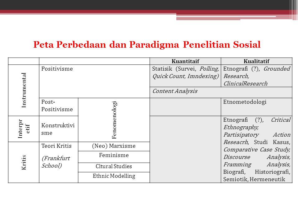 Peta Perbedaan dan Paradigma Penelitian Sosial