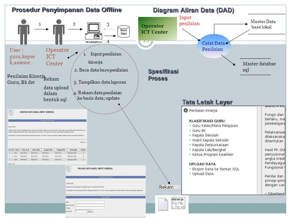Prosedur Penyimpanan Data Offline Diagram Aliran Data (DAD)