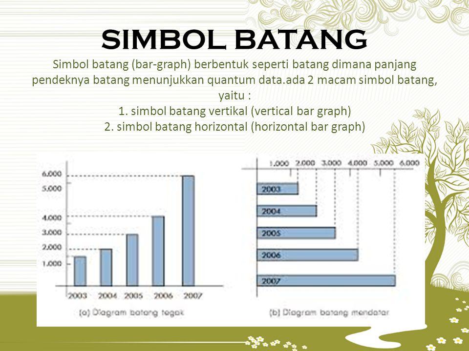 SIMBOL BATANG Simbol batang (bar-graph) berbentuk seperti batang dimana panjang pendeknya batang menunjukkan quantum data.ada 2 macam simbol batang, yaitu : 1.