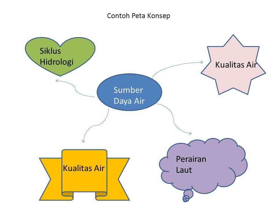 Siklus Hidrologi Kualitas Air Sumber Daya Air Perairan Laut