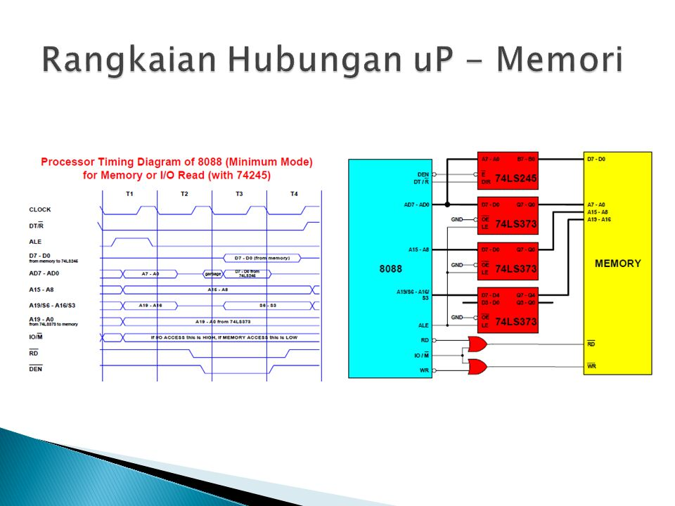 Rangkaian Hubungan uP - Memori