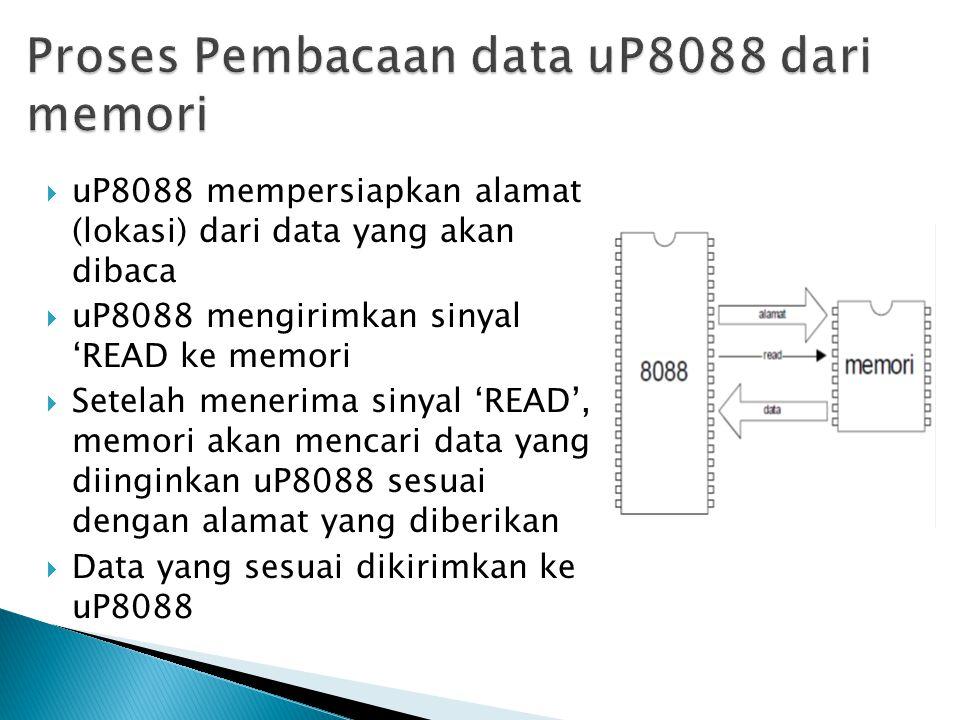 Proses Pembacaan data uP8088 dari memori
