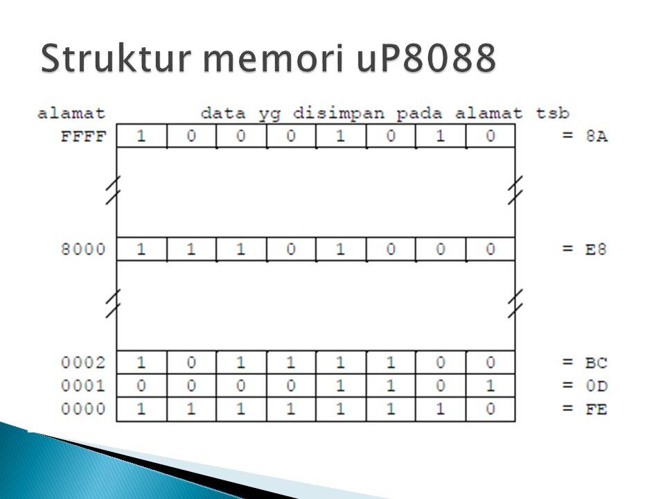 Struktur memori uP8088 Memori pada sistem uP8088 memiliki dua ciri :