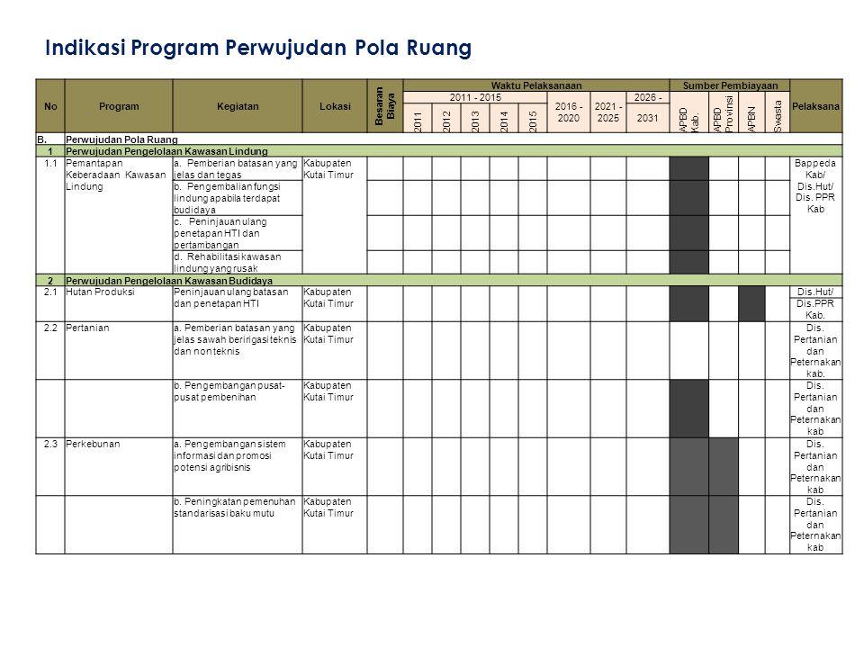 Indikasi Program Perwujudan Pola Ruang