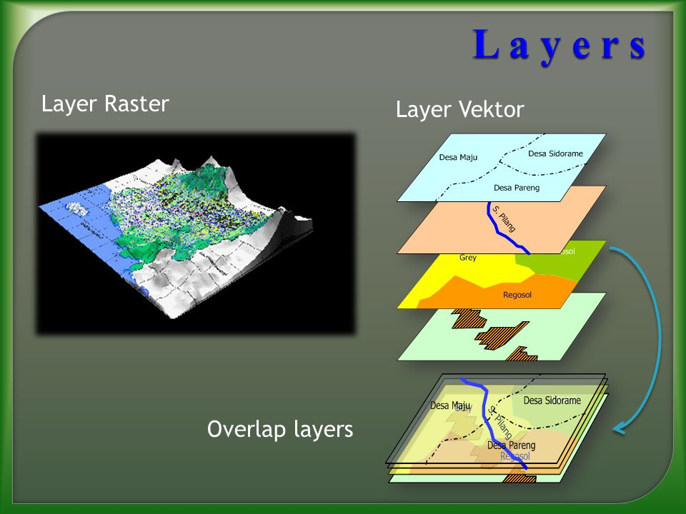 L a y e r s Layer Raster Layer Vektor Overlap layers