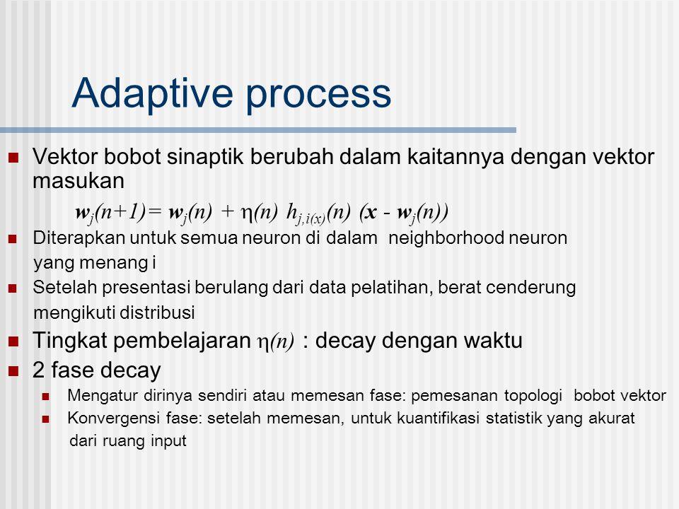 Adaptive process Vektor bobot sinaptik berubah dalam kaitannya dengan vektor masukan. wj(n+1)= wj(n) + (n) hj,i(x)(n) (x - wj(n))