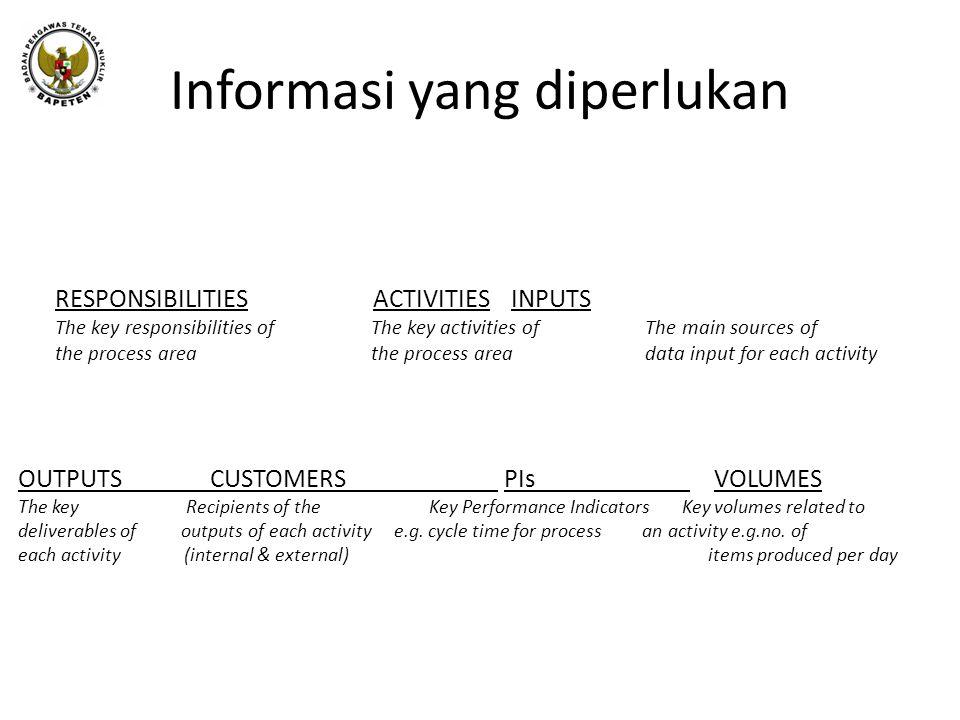 Informasi yang diperlukan